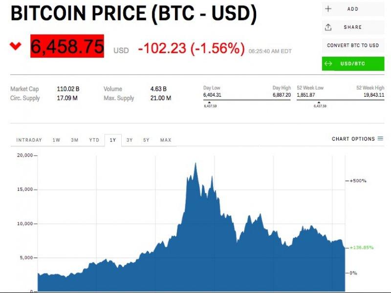 © Markets Insider, Bitcoin price on June 13.