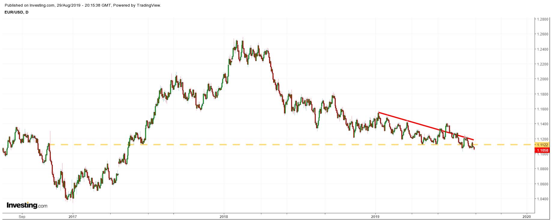 Cotação do Euro (EURUSD)