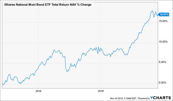 MUB 2019 Total Returns