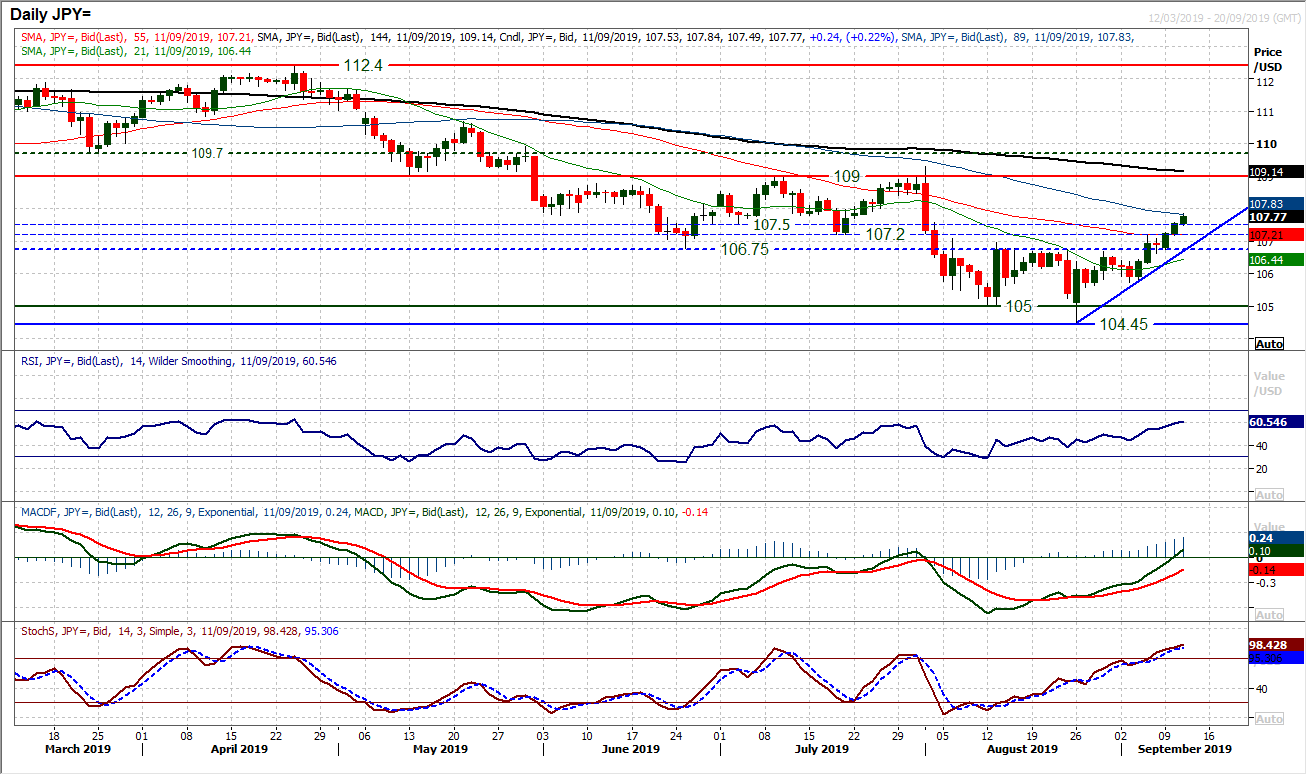JPY Daily Chart