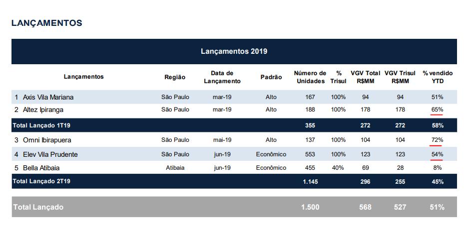 Calendário de Lançamentos em 2019; Fonte: Release Trisul – 2T19