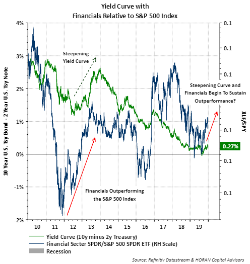 Yield Curve With Relative To S&P 500 Index