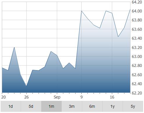 MTY Food Group Inc Stocks