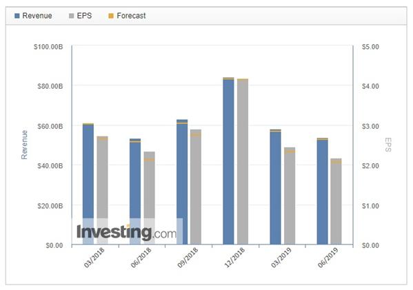 Revenue, EPS, Forecast