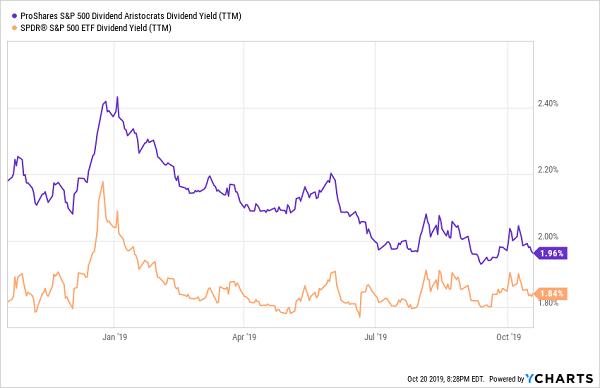 Yields SPY NOBL Chart