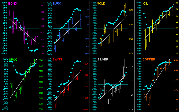 Bond, Euro, Gold, Oil, Spoo, Swiss, Silver, Copper Charts