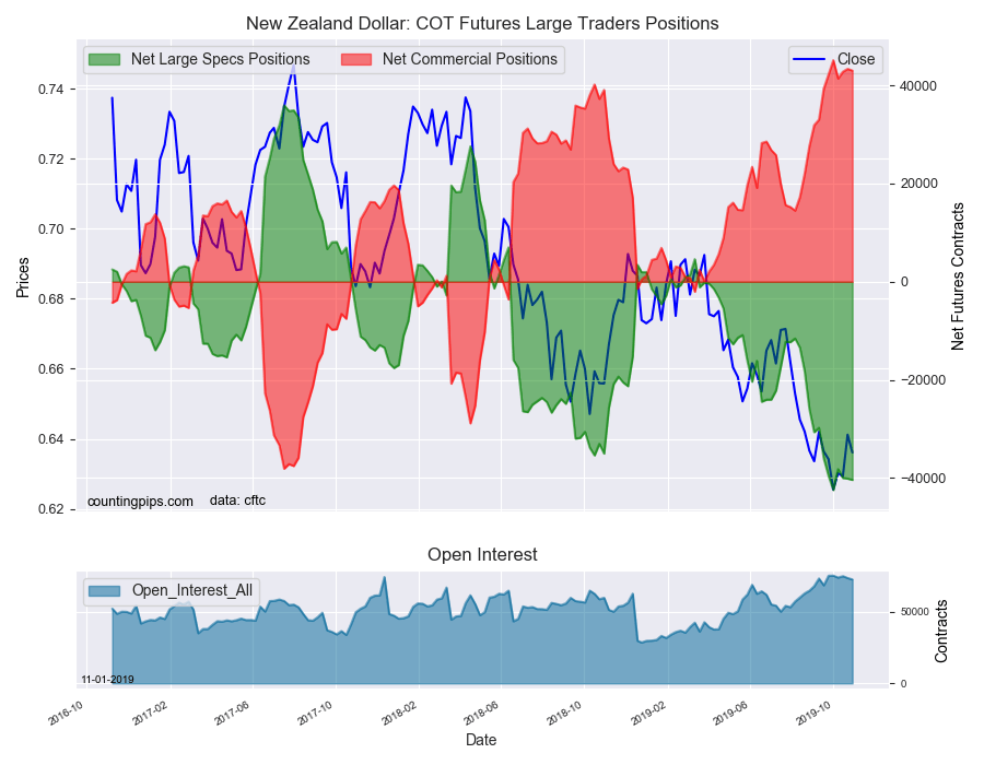 New Zealand Dollar COT Futures Large Traders Positions