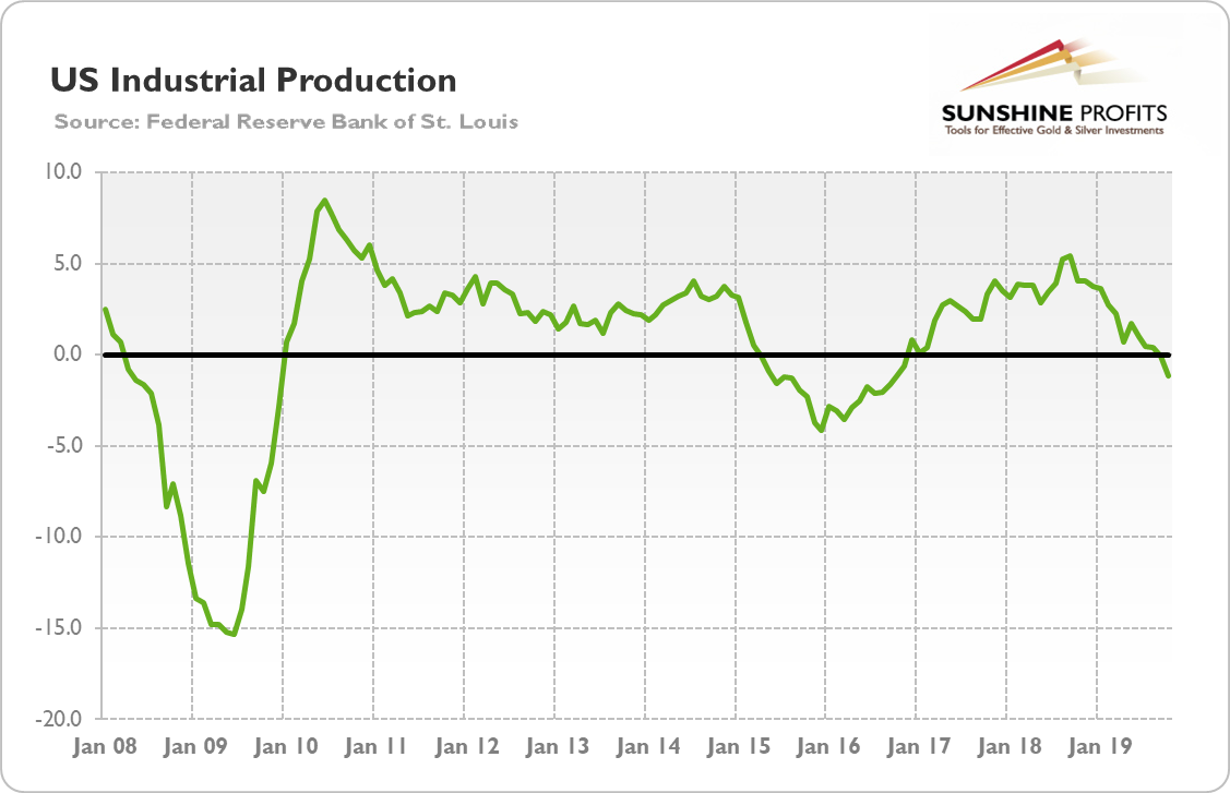 US Industrial Production From 2008 - Oct 2019