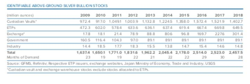 Silver Bullion Stocks