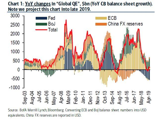 YOY Changes In Global QE