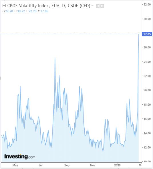 VIx - Powered by TradingView