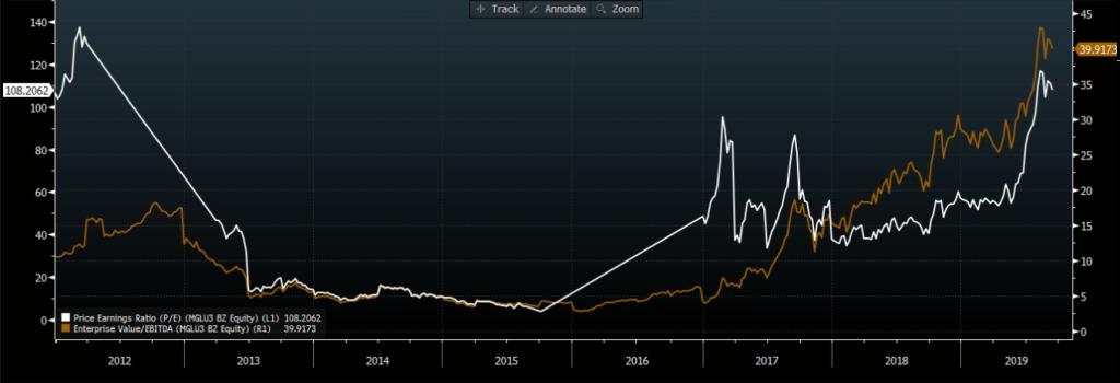 EV/Ebitda (marrom) e P/L (branco). Fonte: Bloomberg