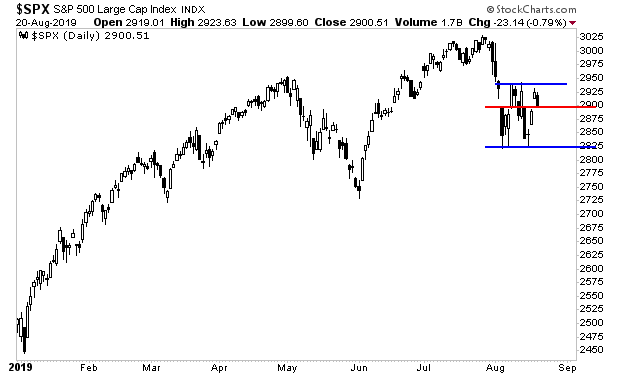 Stocks Are Coiling For A Violent Move