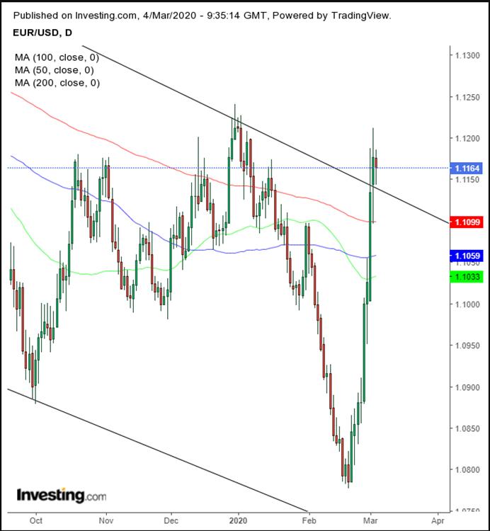 الرسم البياني لتحركات اليورو/دولار