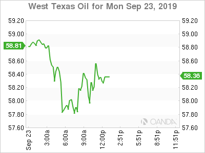 WTI for Sept. 23, 2019.