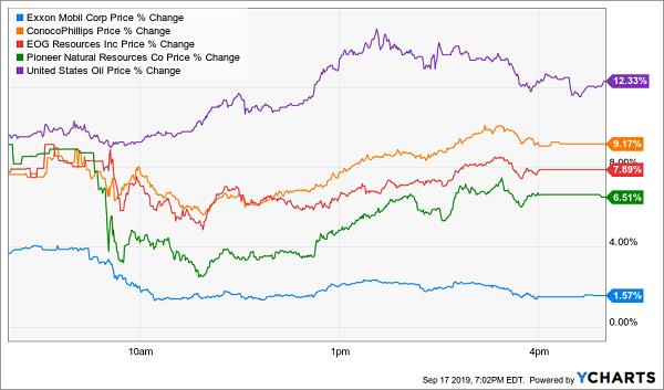 XOM Oil Spike Chart