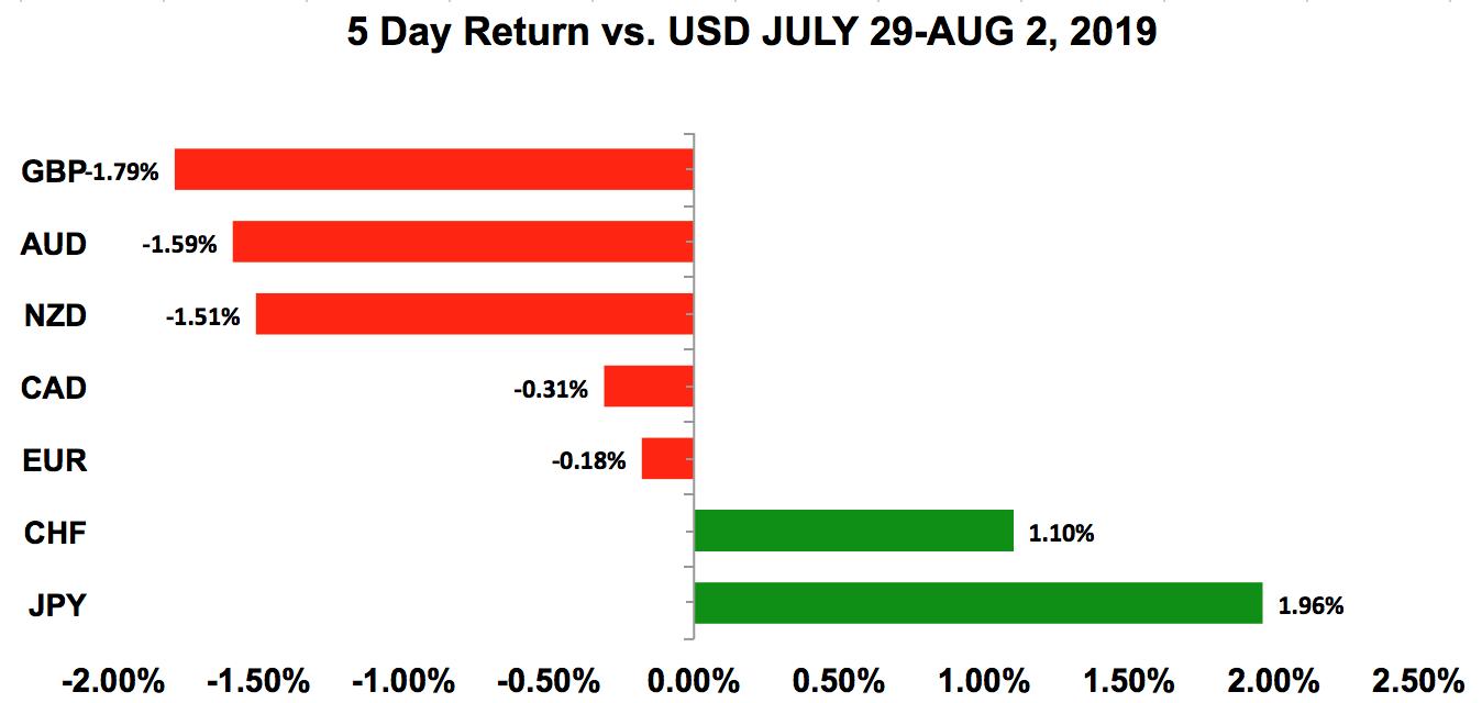 USD 5-Day Returns