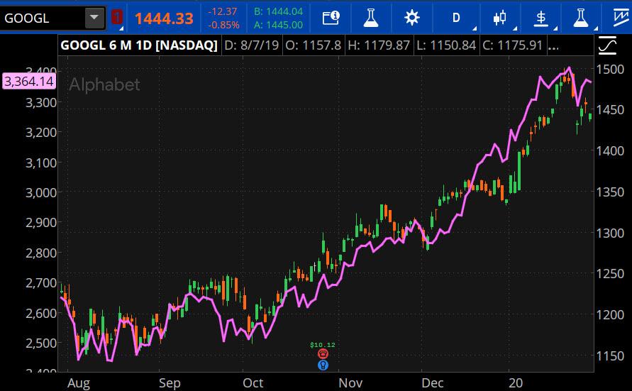 Google Parent Alphabet Vs. NYSE FANG+ Index (purple)