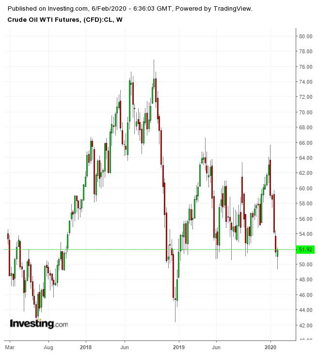 Crude Oil WTI Futures Weekly Chart