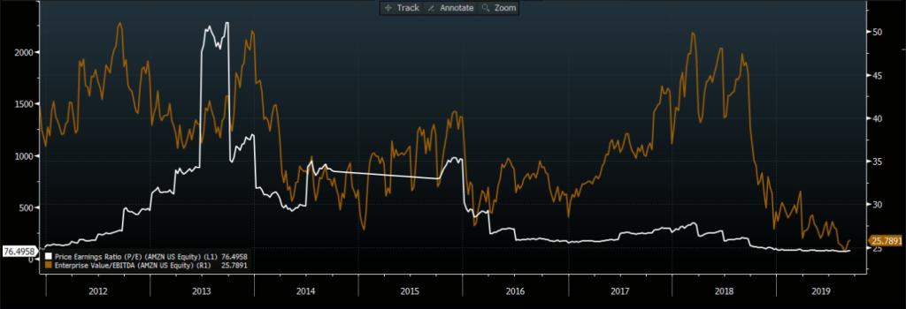 Amazon (negociada nos EUA) EV/Ebitda (marrom) e P/L (branco). Fonte: Bloomberg
