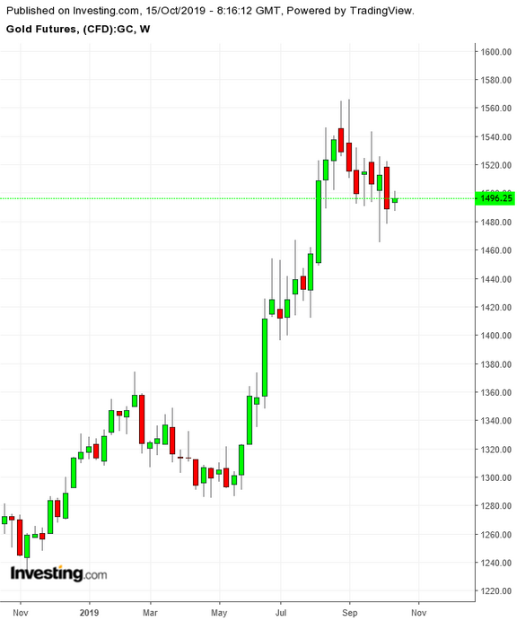 تحركات الذهب الأسبوعية خلال 12 شهر الماضية