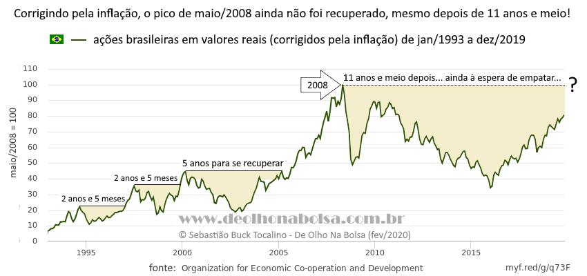 Ações Brasileiras de janeiro de 1993 a dezembro de 2019, corrigido pela inflação