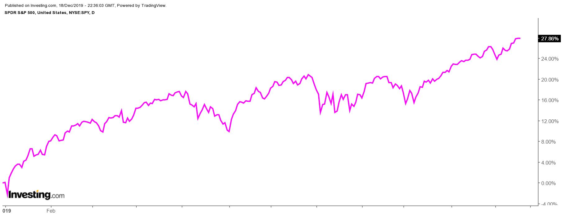 SPDR S&P 500 Diário
