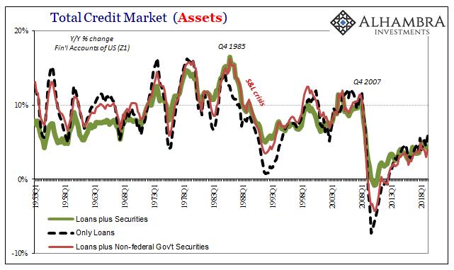 Total Credit Markets (Assets)