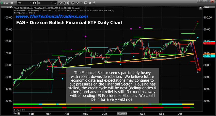 FAS Daily Chart