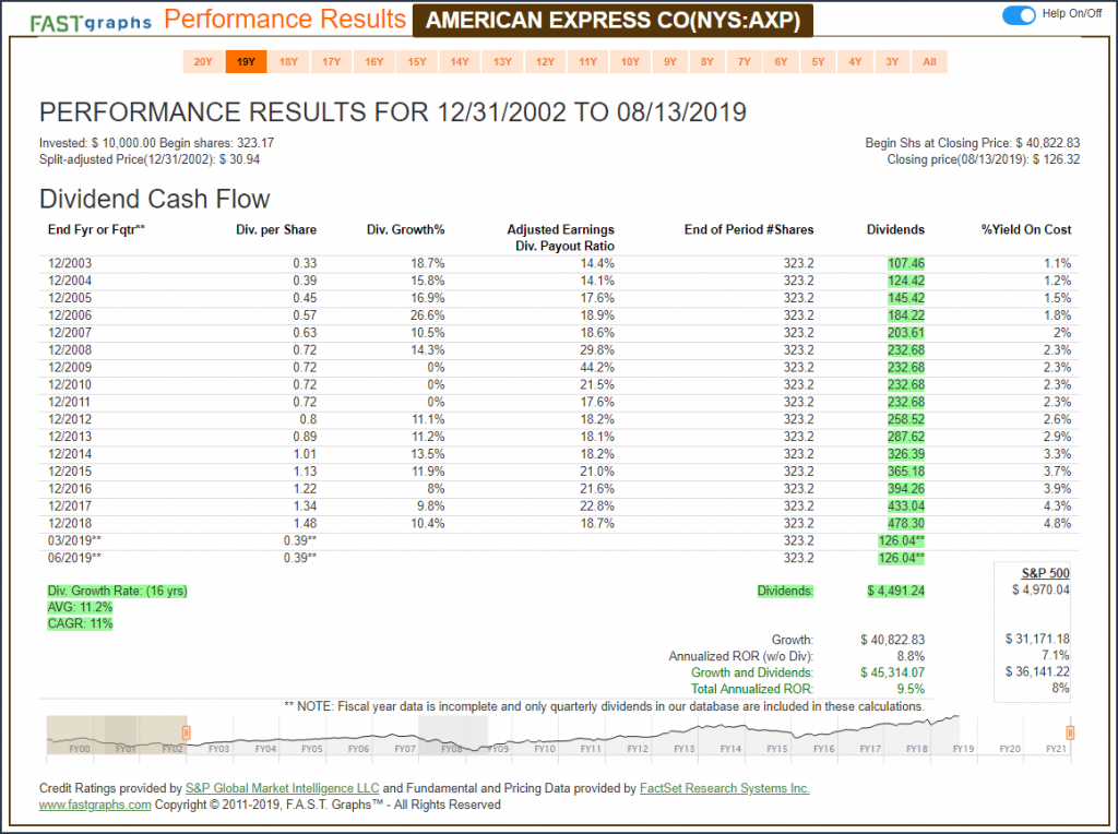 American Express (AXP) Performance Results