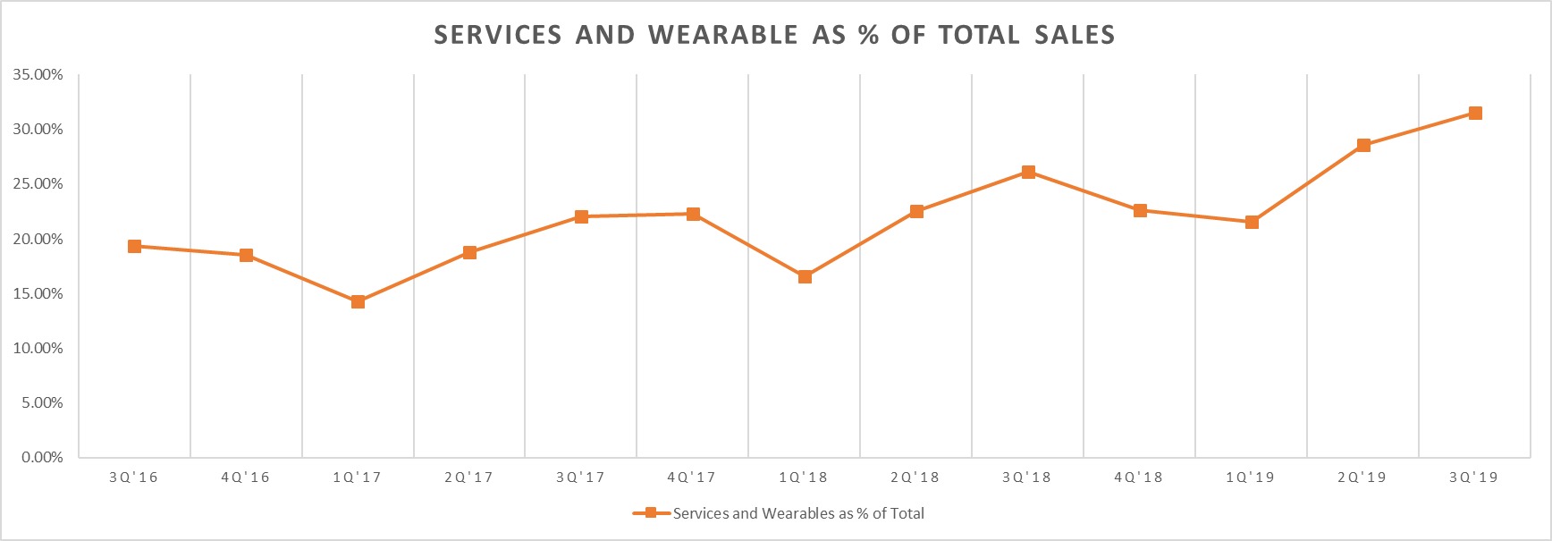 Services and Wearable As % Of Total Sales