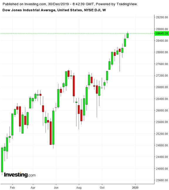 Dow Jones Weekly TTM