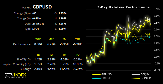 GBP/USD Performance Chart