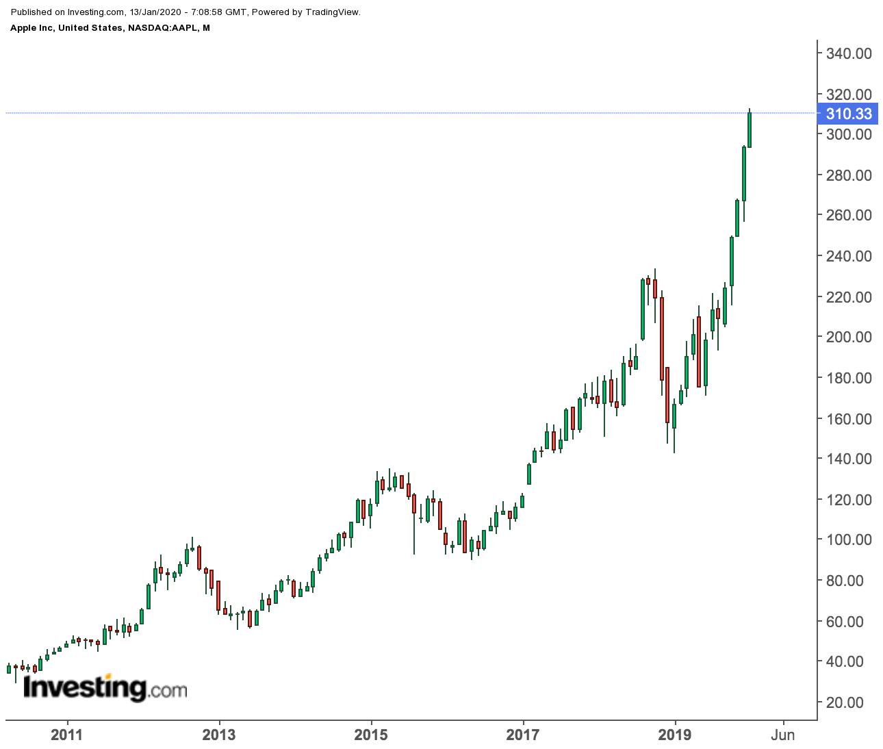 Giá cổ phiếu Apple theo tháng