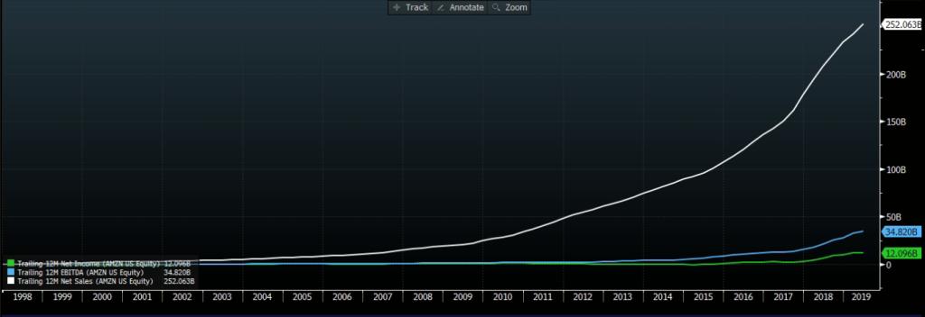 Amazon (negociada nos EUA) Receita líquida (branco), Ebitda (azul) e lucro (verde). Fonte: Bloomberg