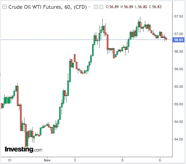 WTI 60-min chart - Powered by TradingView