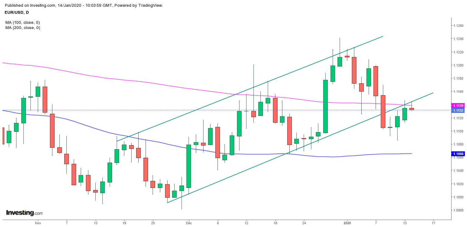 EUR/USD: Opportunité de vente immédiate face à une résistance clé ? Pa