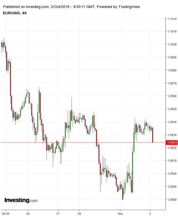 EUR/USD Gráfico de 60 minutos
