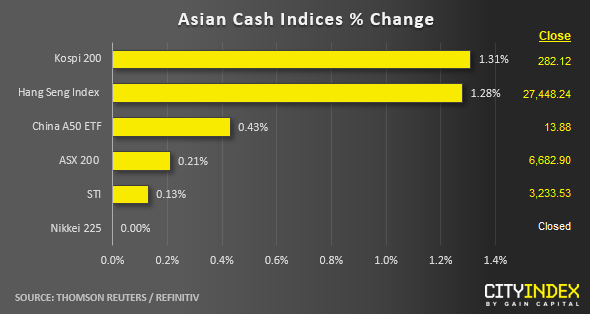 Asian Cash Indices % Change