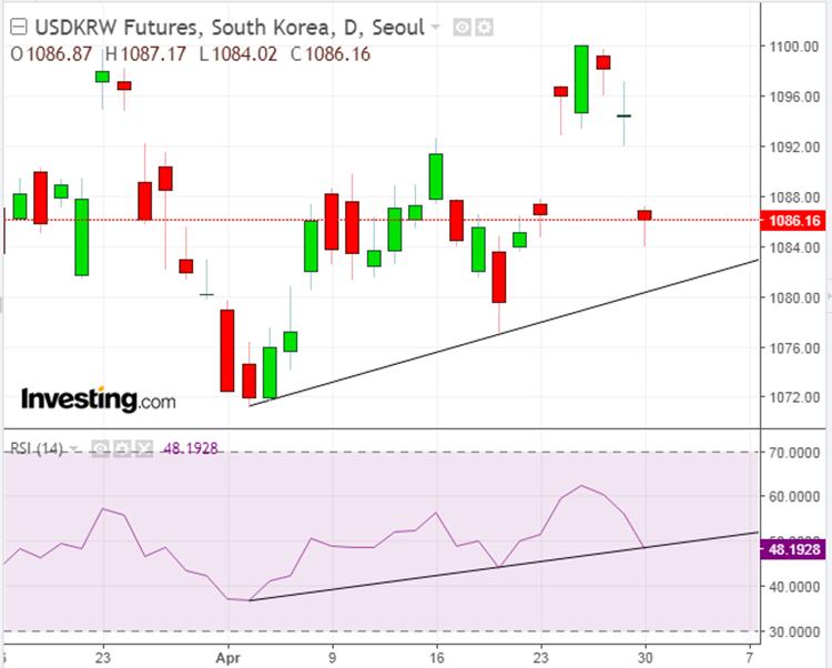 الرسم البياني لتحركات الدولار/الوون الكوري