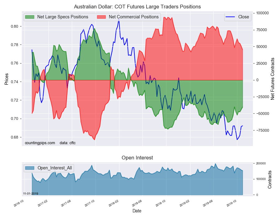 Australian Dollar COT Futures Large Traders Positions
