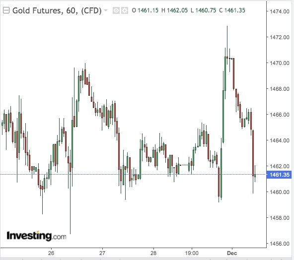 Ouro 60 Minutos - Powered by TradingView