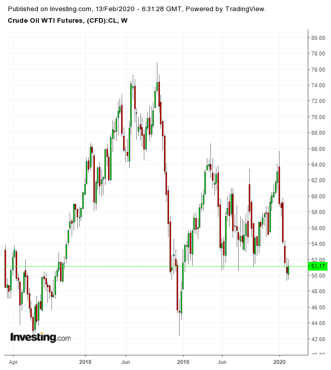 Crude Oil WTI Futures Weekly Chart