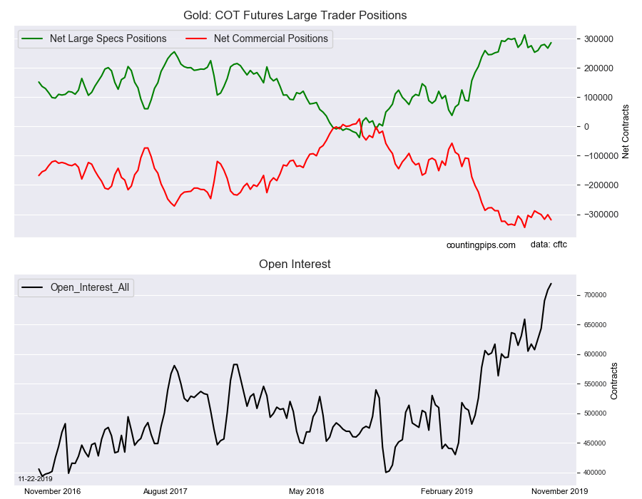 Gold COT Futures Large Traders Positions