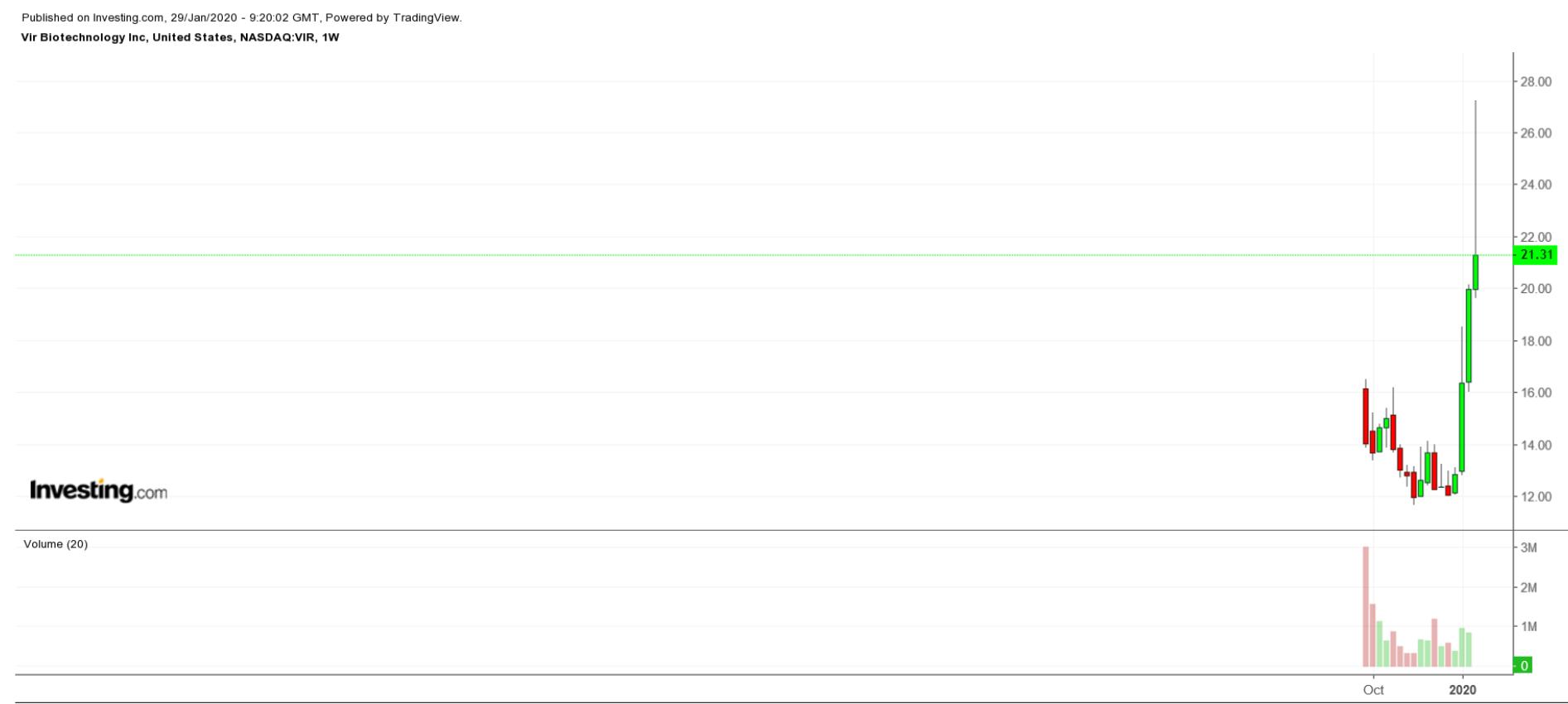 비르 바이오테크놀로지 주간 차트