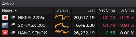 Asia Stock Markets