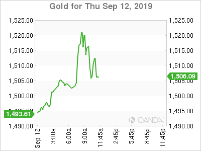 Gold for Sept. 12, 2019.