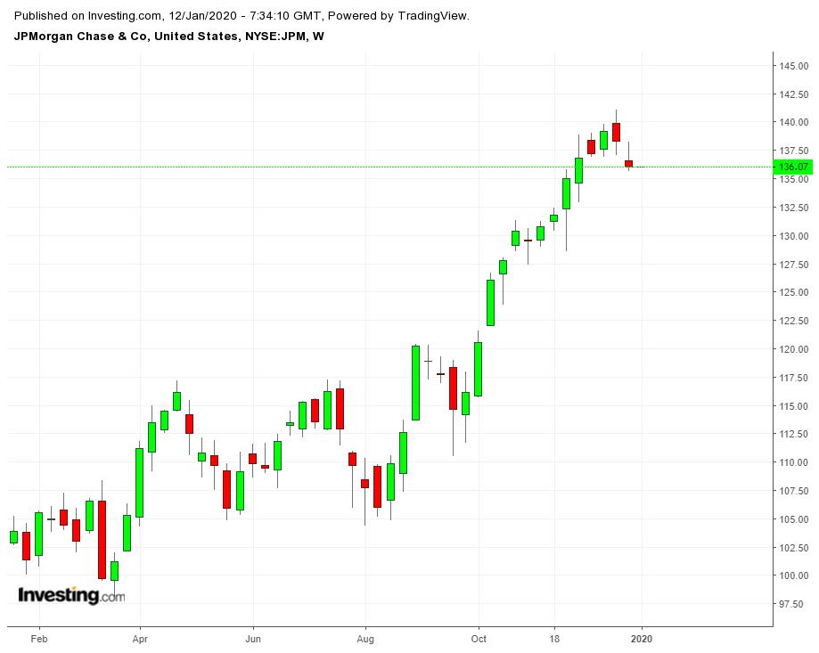 Cổ phiếu JPM theo tuần