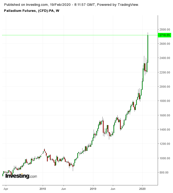 Palladium Futures Weekly Chart