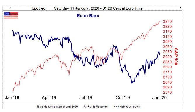 Econ Baro Chart